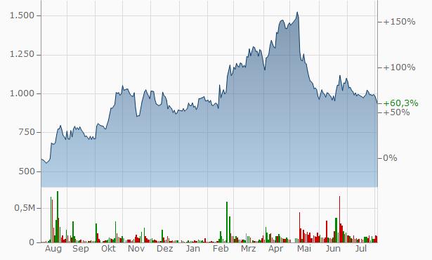 RareJob, Chart