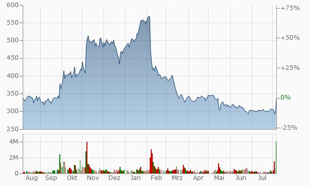 YAMASHIN-FILTER Chart