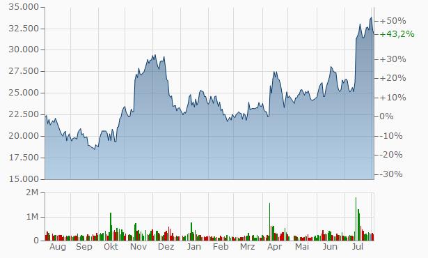 SHIFT Chart