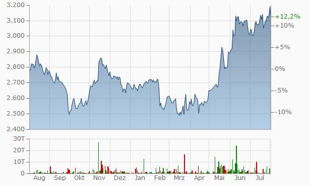 ACKG Chart
