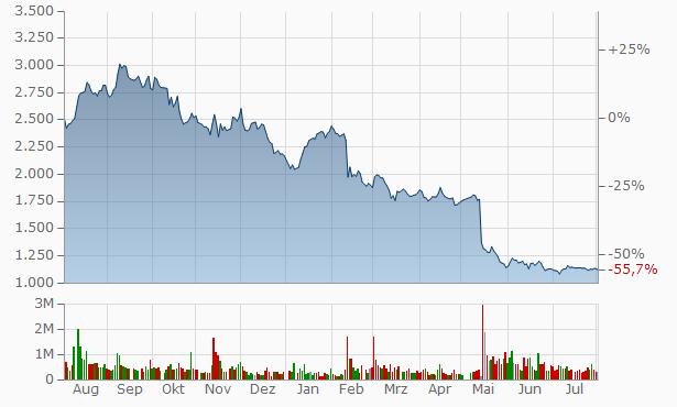 eREX Chart