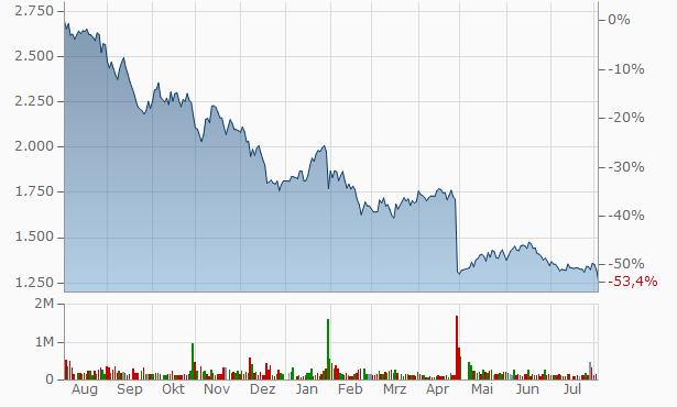 ValueCommerce Chart