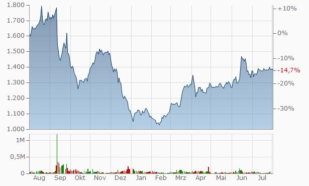 CRE, Chart