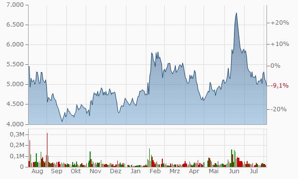 JIG-SAW, Chart