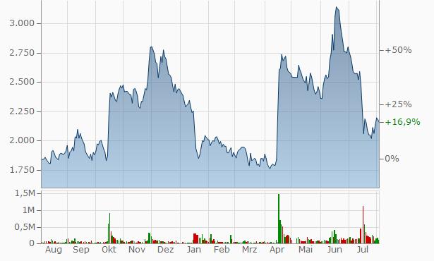TerraSky Chart