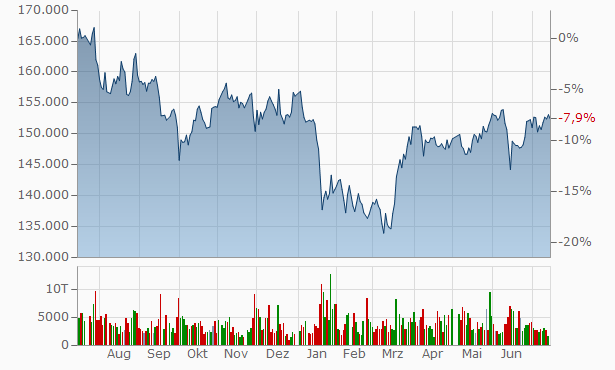 MORI HILLS REIT INVESTMENT Chart