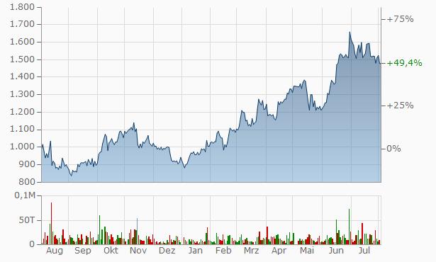 MarketEnterprise Chart