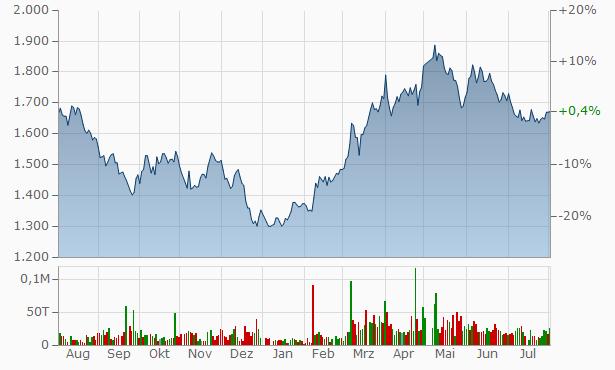Ad-Sol Nissin Chart