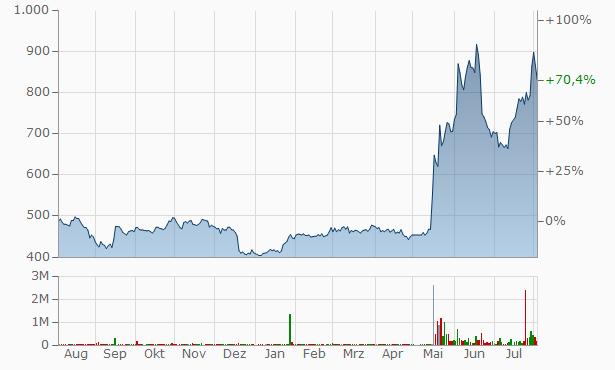 Brangista.Inc Chart