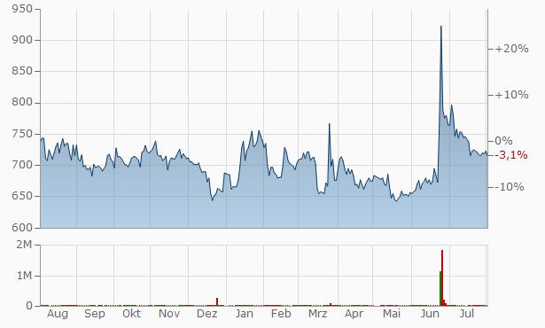 Nextgen Chart