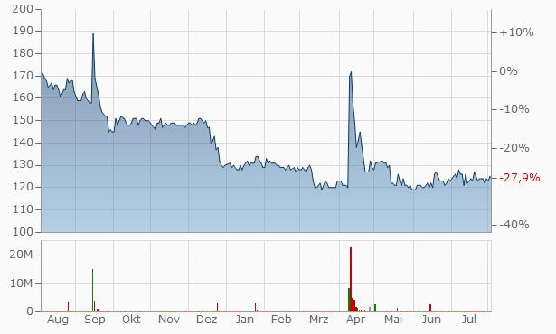 AppBank Chart
