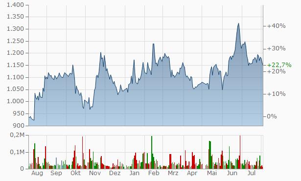 Willplus Hldgs Chart