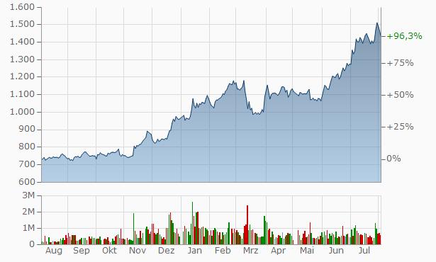 Nishi-Nippon Financial Chart
