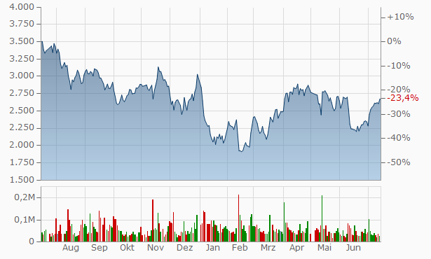 AWS Chart