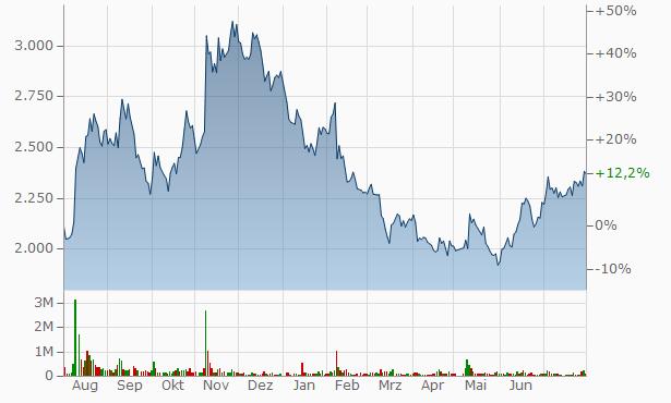 J-LEASE Chart