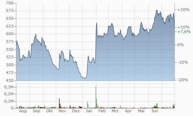 Vega Chart