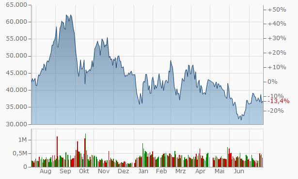 BayCurrent Consulting,Inc. Chart