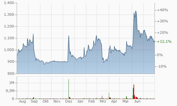 SANNO Chart