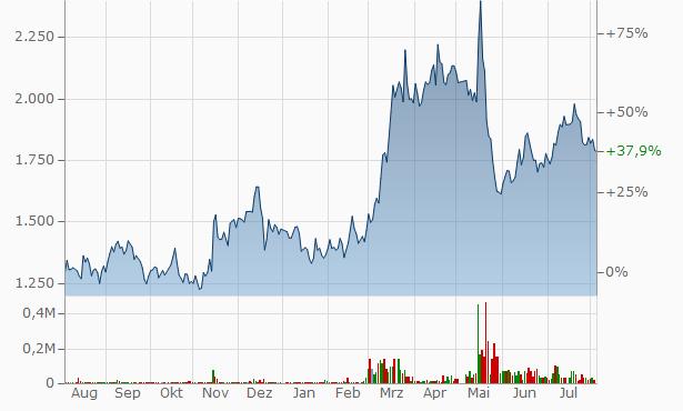 ULURU.CO. Chart