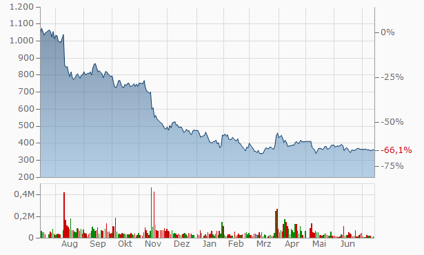 TEMONA.inc. Registered Chart