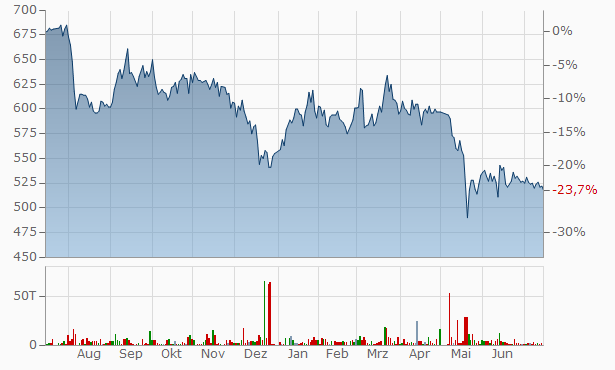 Netyear Group Chart