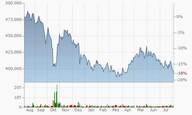 Mitsubishi Estate Logistics REIT Investment Chart
