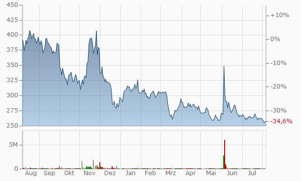 AXEL MARK Chart