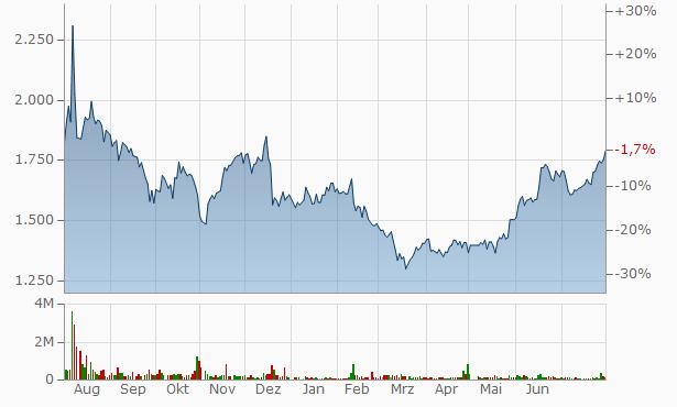 Loadstar Capital K.K. Registered Chart