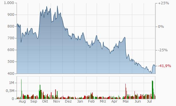Welbe,Inc. Registered Chart