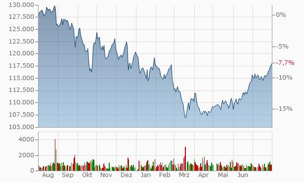 XYMAX REIT Investment Chart
