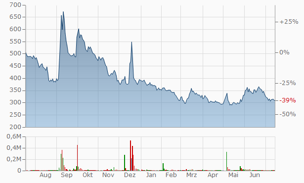Wagokoro Chart
