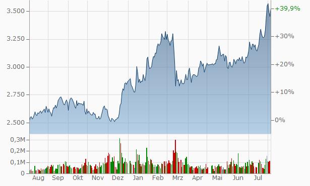 Daishi Hokuetsu Financial Group, Chart