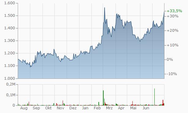 DMS Chart
