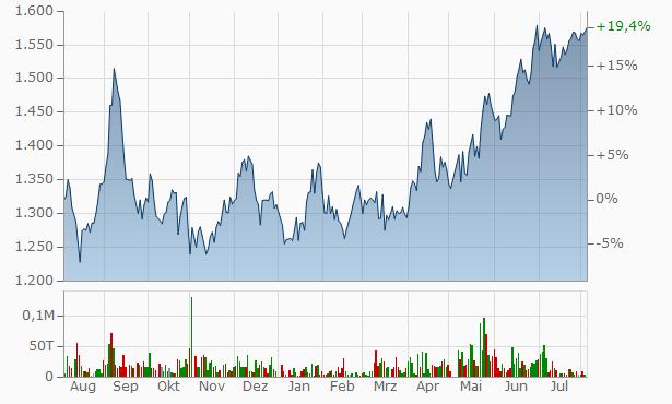 Aktienkurs Vertex