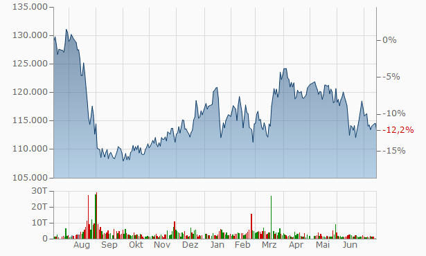 Takara Leben Real Estate Investment Chart