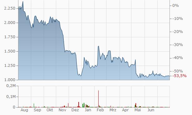 eMnet Japan.co.ltd. Registered Chart