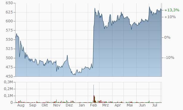CRG Chart