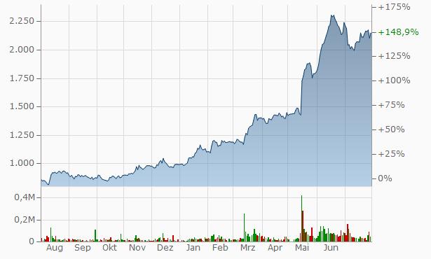COPRO-HOLDINGS.Co.,Ltd. Registered Chart