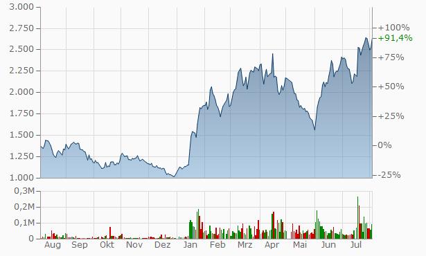 UPR Chart