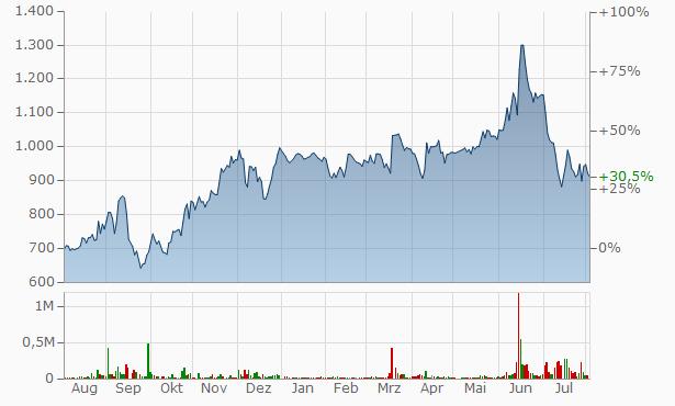 Link-U Chart
