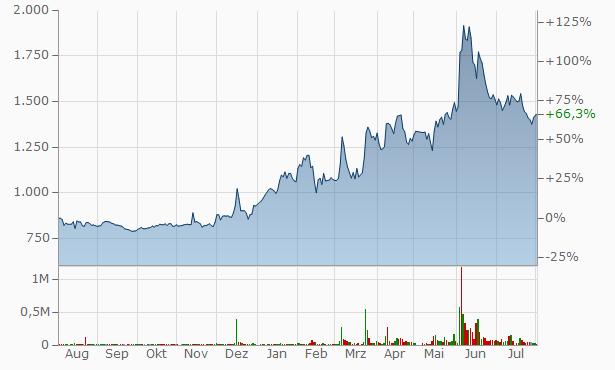 AI CROSS Chart