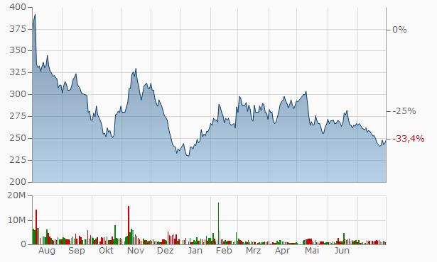 BASE, Chart