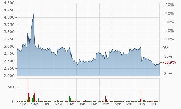 JAIC Chart