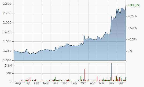 WA, Chart
