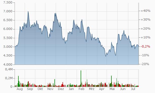 BuySell Technologies Chart