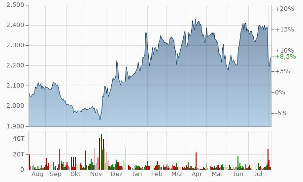 AJIS Chart
