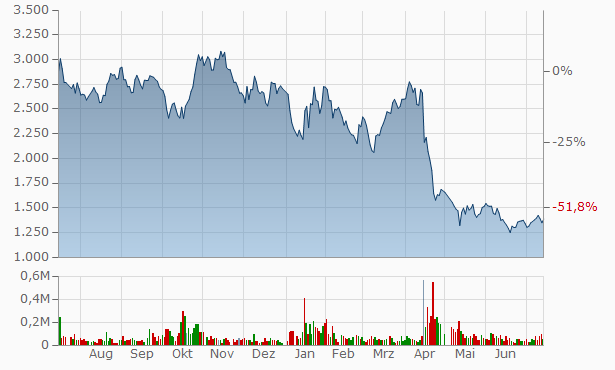 Goodpatch Chart