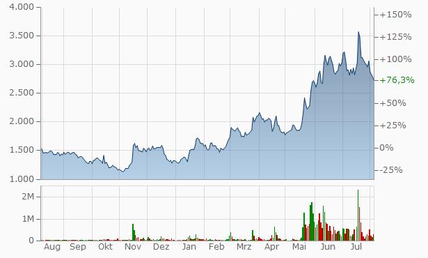 T&S Chart