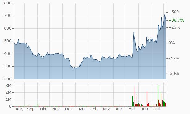 arara Chart