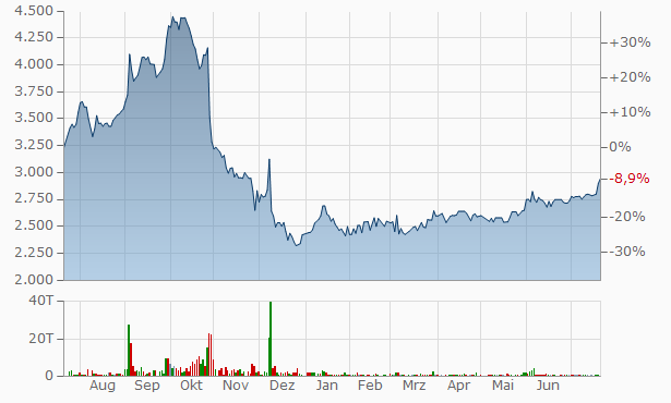 Eiken Industries Chart